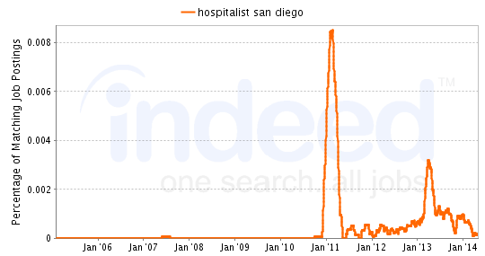 Chart of Hospitalist job growth in San Diego